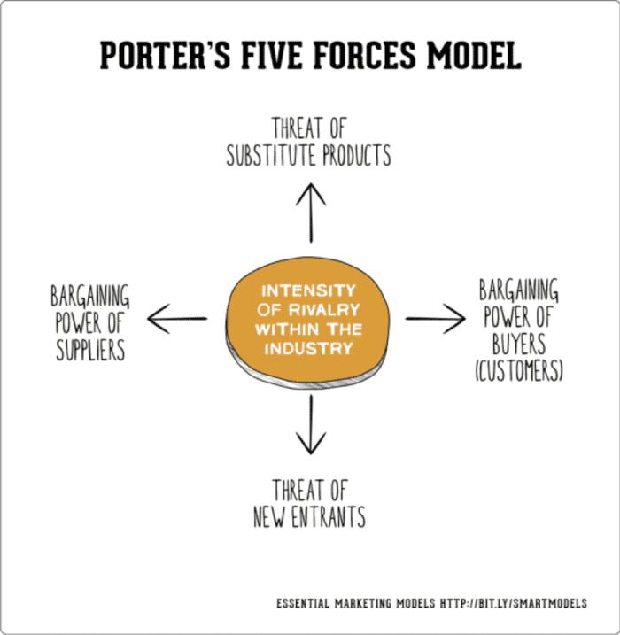 Pourquoi les 5 forces de Porter?